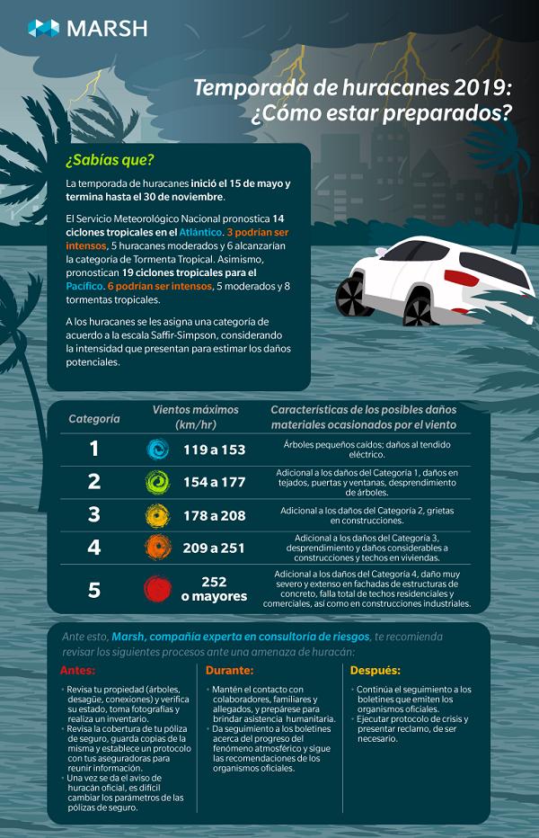 Infografía Huracanes-Mexico